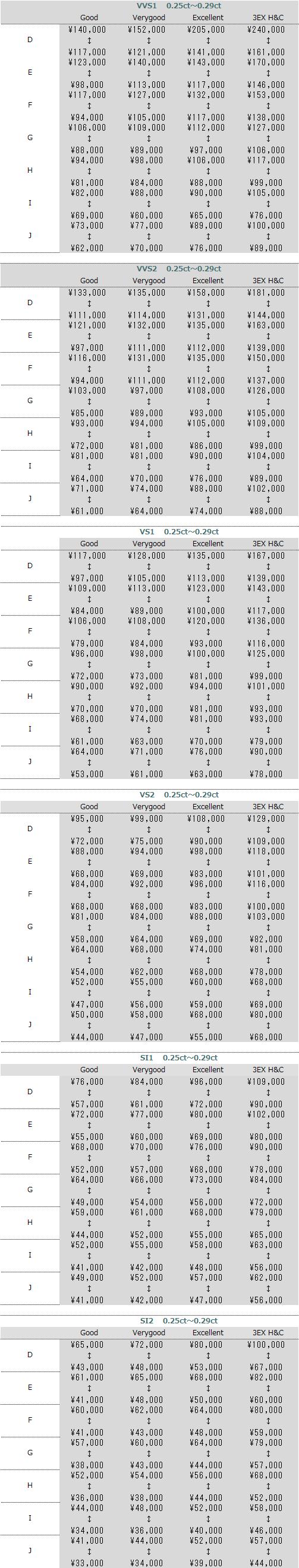 ダイヤモンド買取値段0.25-0.30