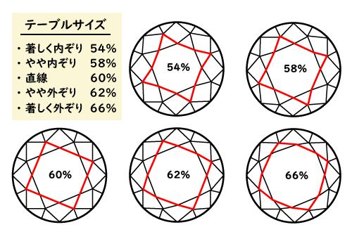 ダイヤモンドのテーブル%