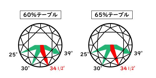 ダイヤモンドのクラウン角度フェースアップ